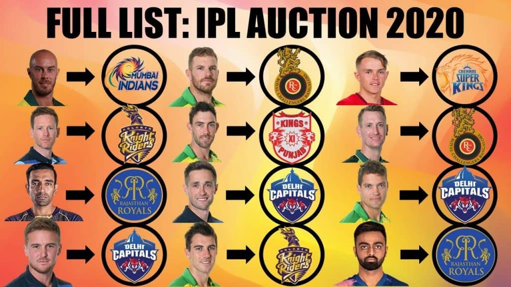Auction Full List Of IPL 2020 Teams & Players